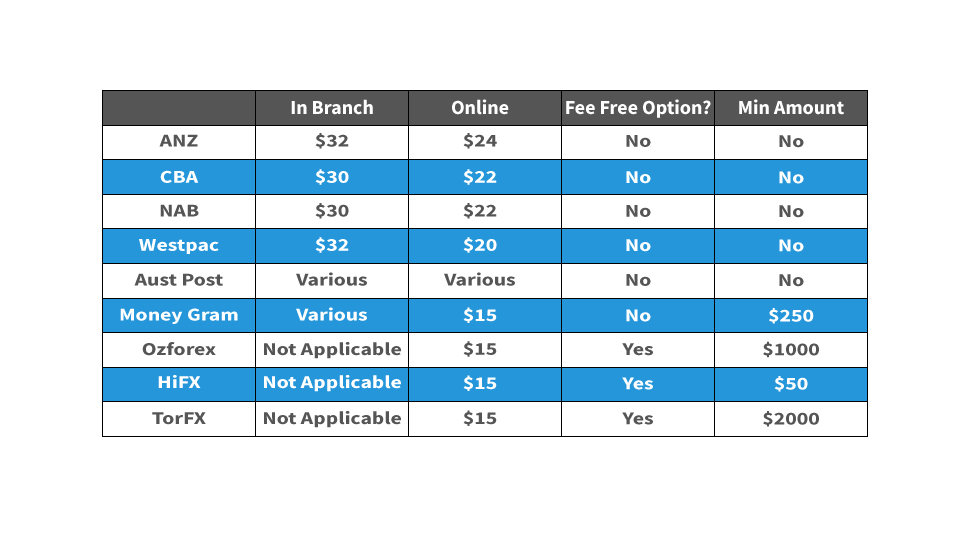 Transaction fees comparison