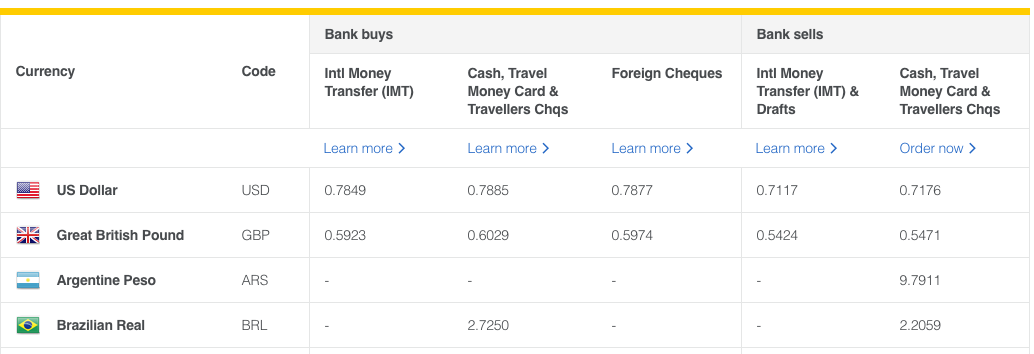 Commonwealth Bank Exchange Rates Review and Compare