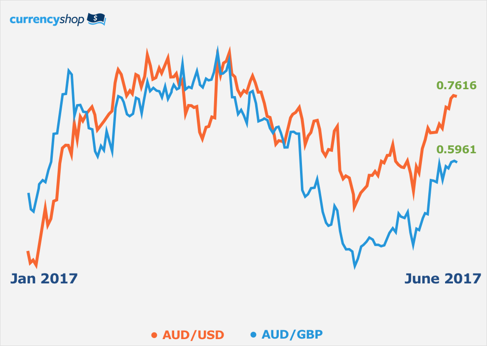AUD to GBP and USD Comparison 2017