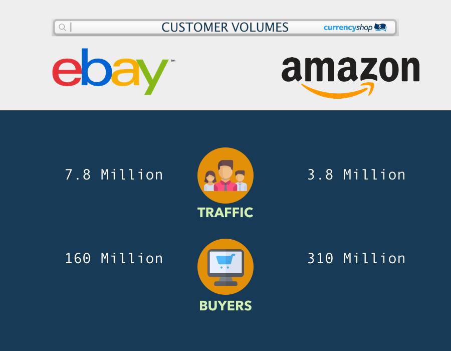 eBay Australia vs Amazon: Compare 10 Points of Difference