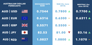 Australian Dollar Exchange Rate Forecasts