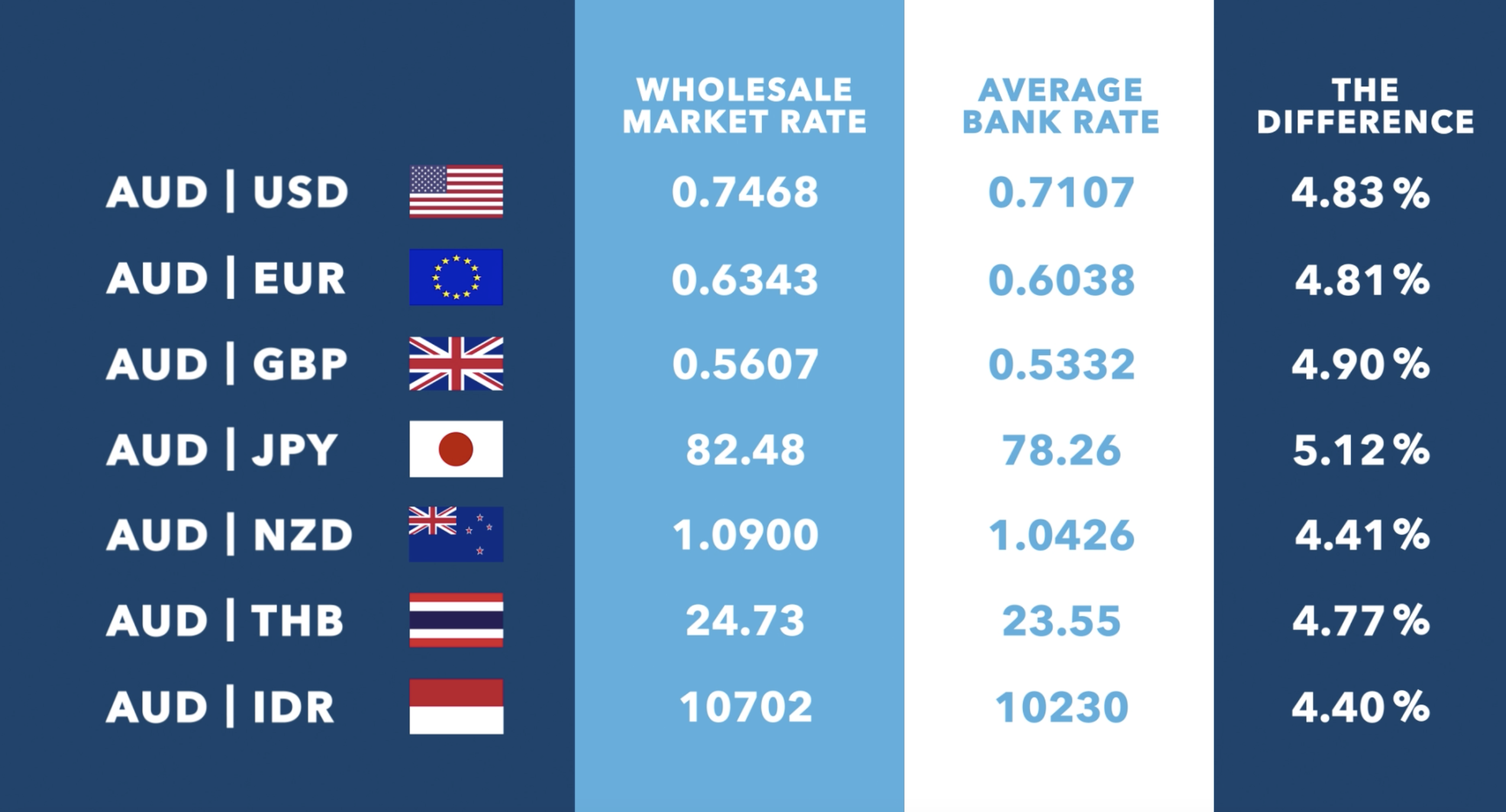 exchange rates between the Australian dollar and other major currencies